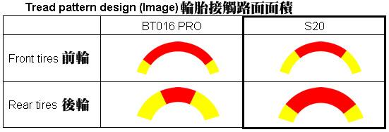 BRIDGESTONE S20