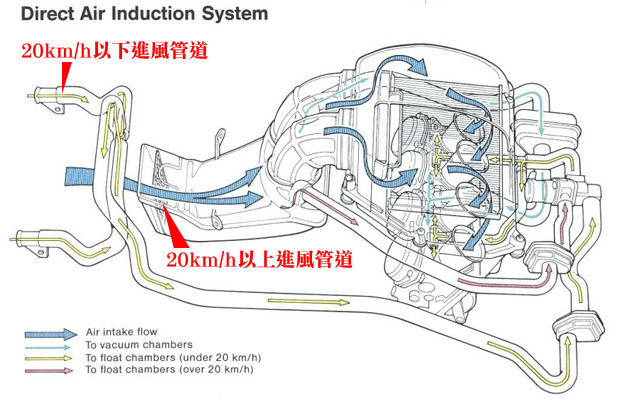 direct air induction system