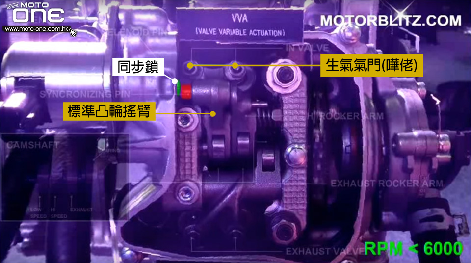 Variable Valve Actuation