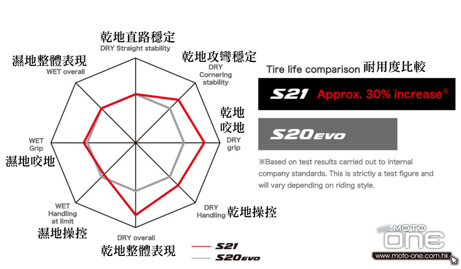 2016 BRIDGESTONE S21 introduction development
