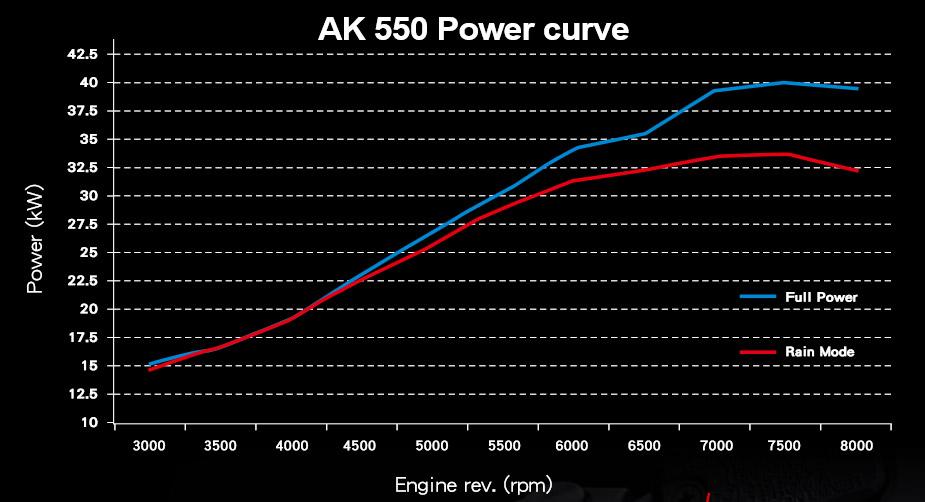 KYMCO AK550