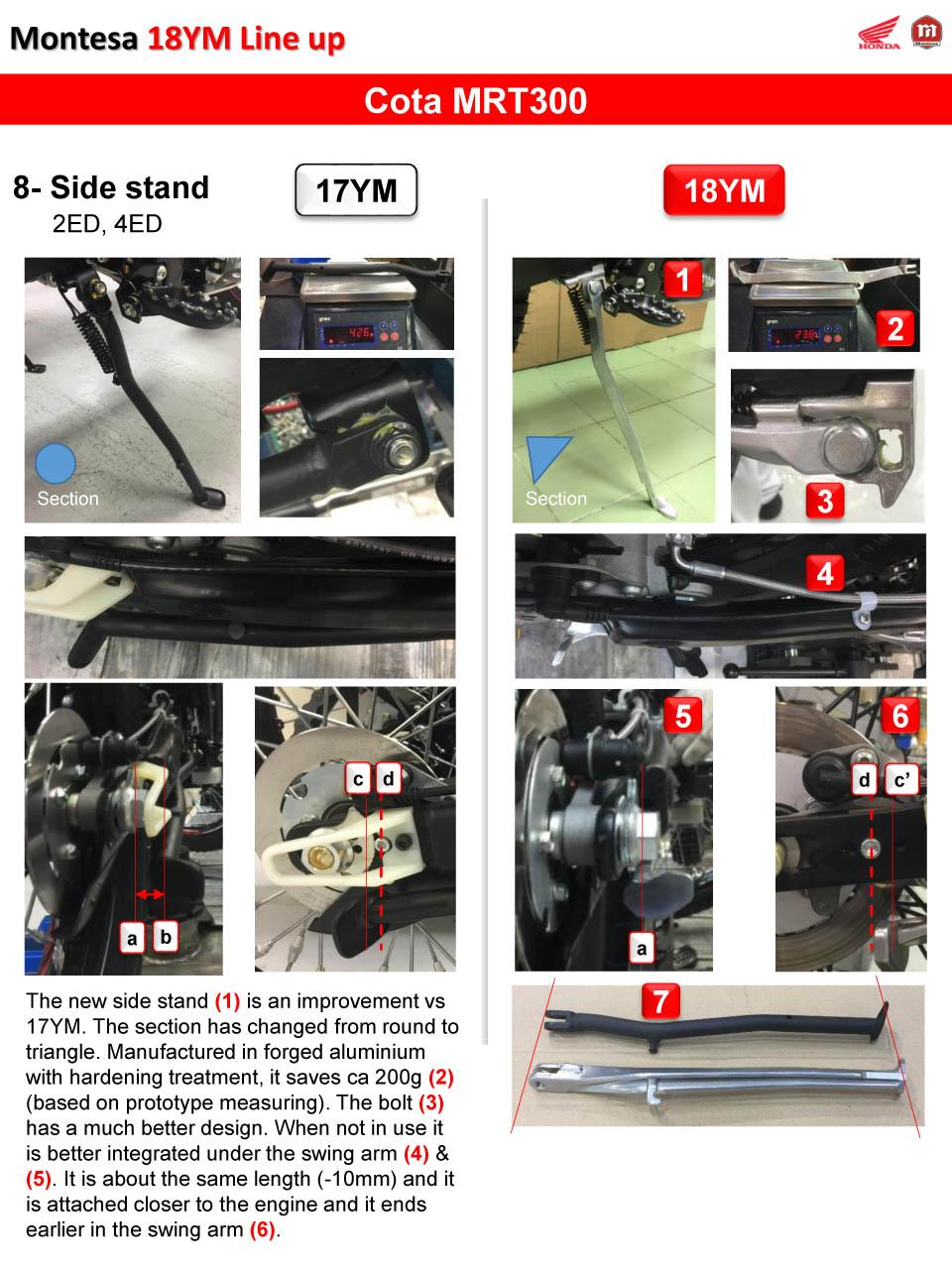 2018 YM montesa Honda HRC