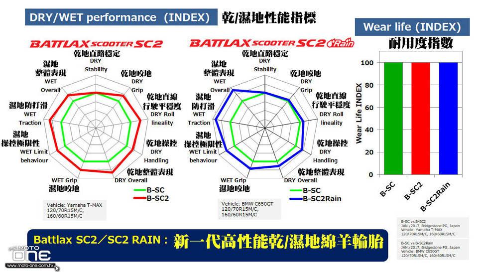 2018 BRIDGESTONE SC2 SC2 RAIN